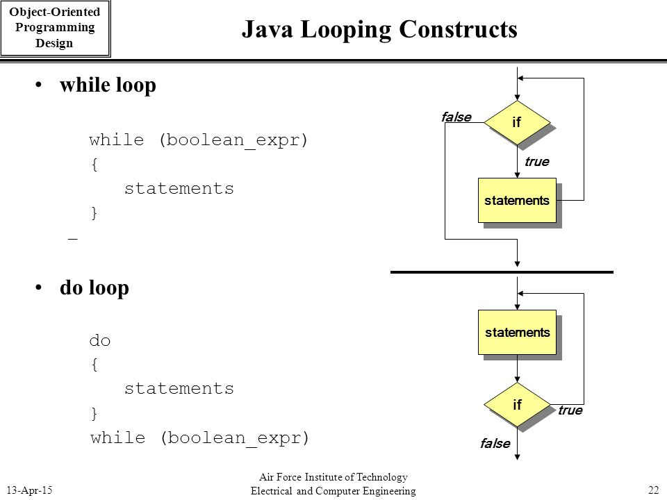 Java Looping Constructs