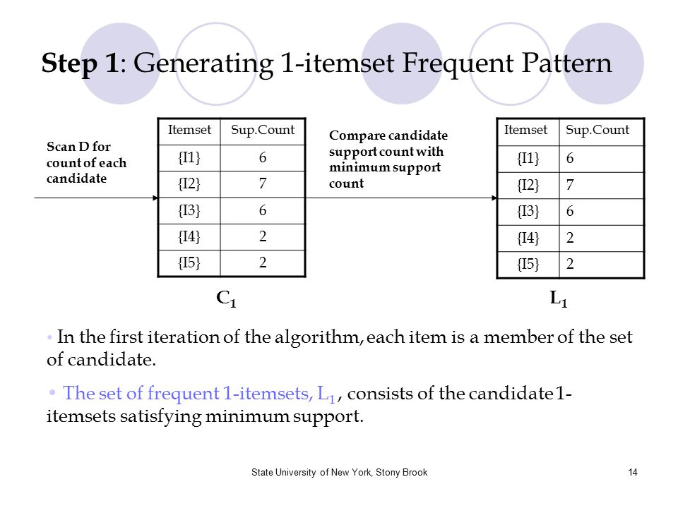 Step 1: Generating 1-itemset Frequent Pattern