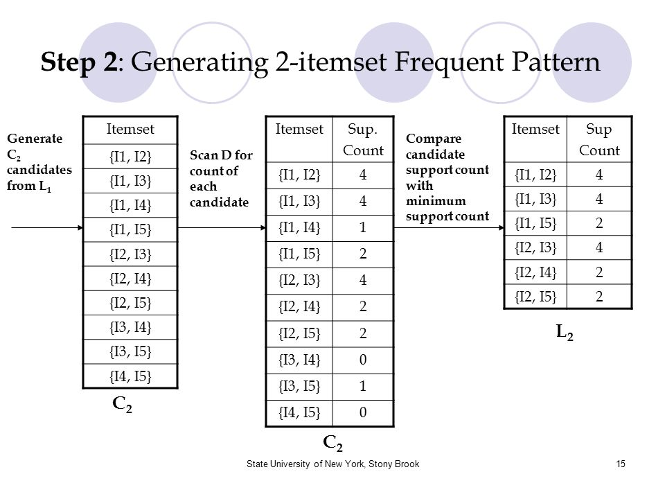 Step 2: Generating 2-itemset Frequent Pattern