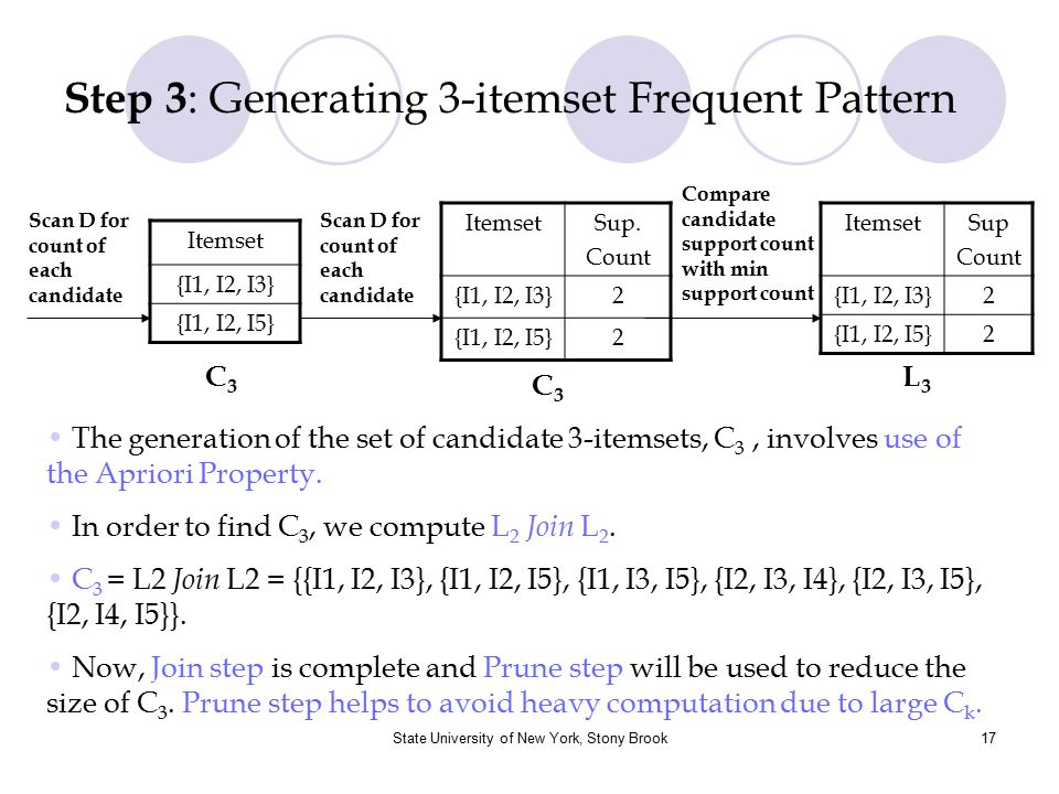 Step 3: Generating 3-itemset Frequent Pattern