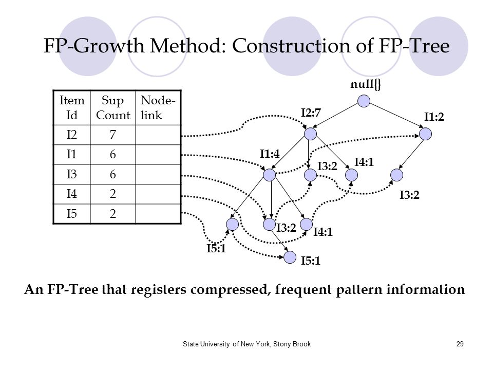 FP-Growth Method: Construction of FP-Tree