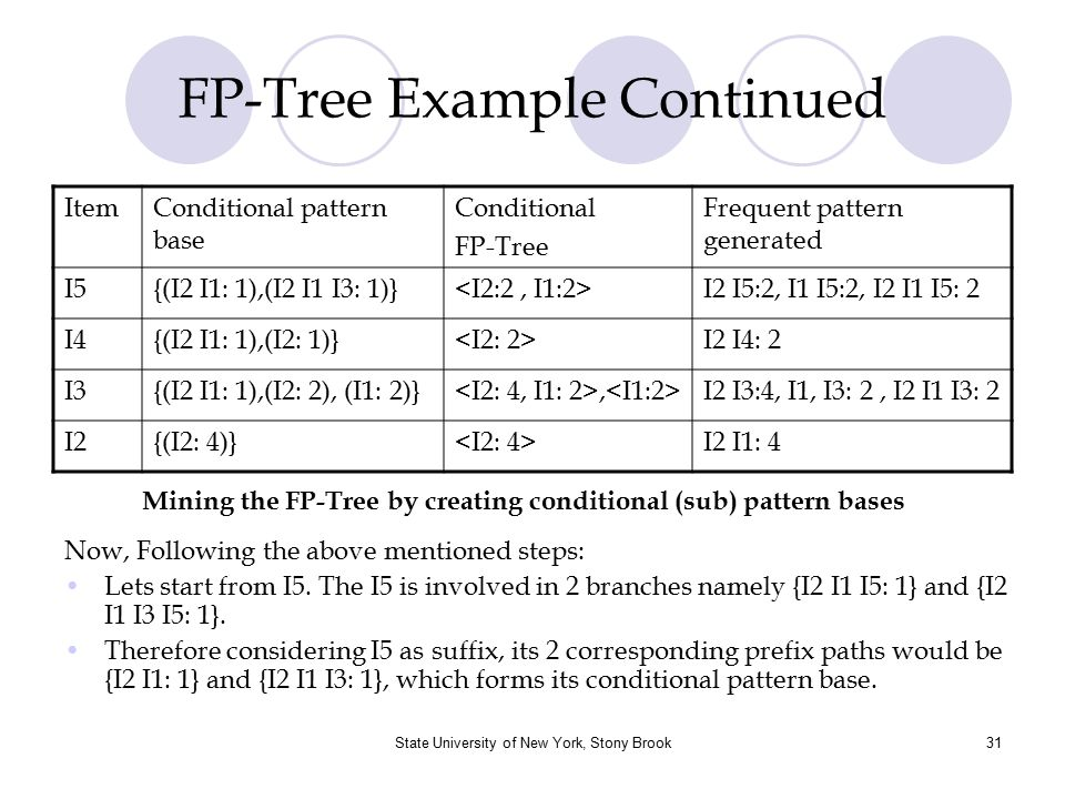 FP-Tree Example Continued