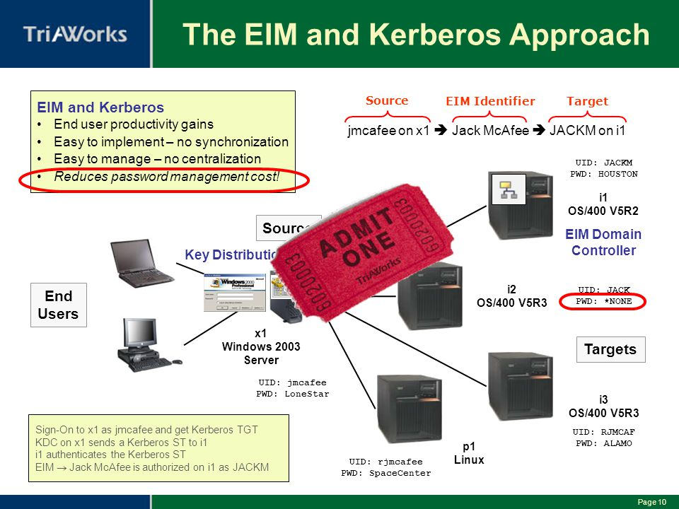 The EIM and Kerberos Approach