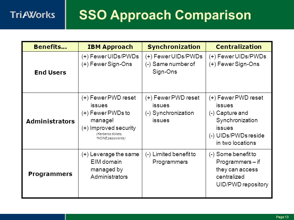 SSO Approach Comparison