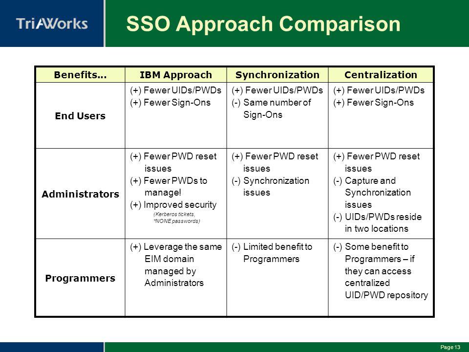 SSO Approach Comparison