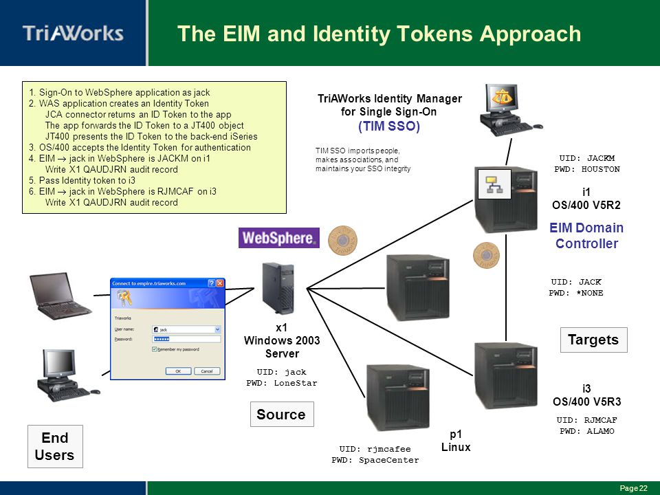 The EIM and Identity Tokens Approach