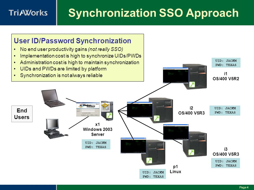 Synchronization SSO Approach