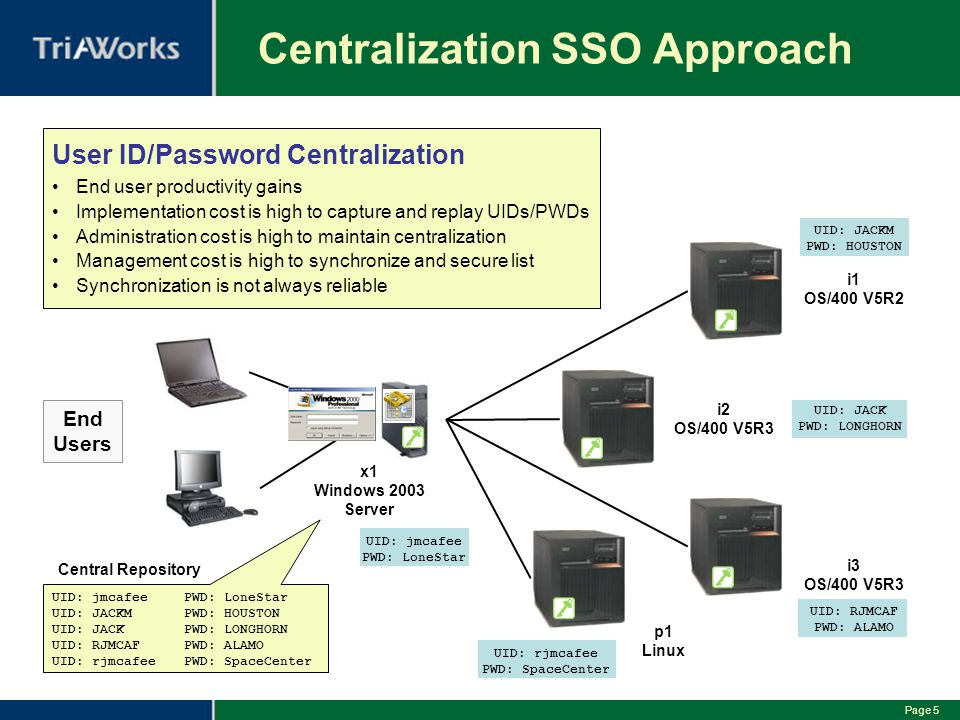 Centralization SSO Approach
