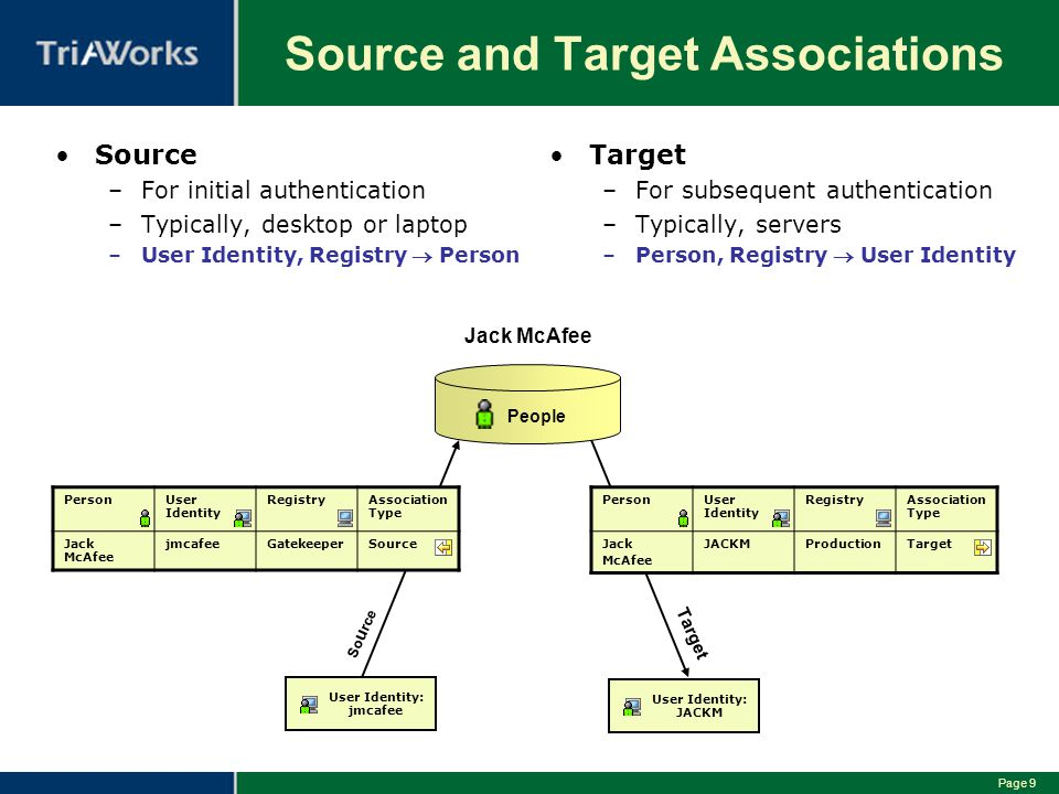 Source and Target Associations