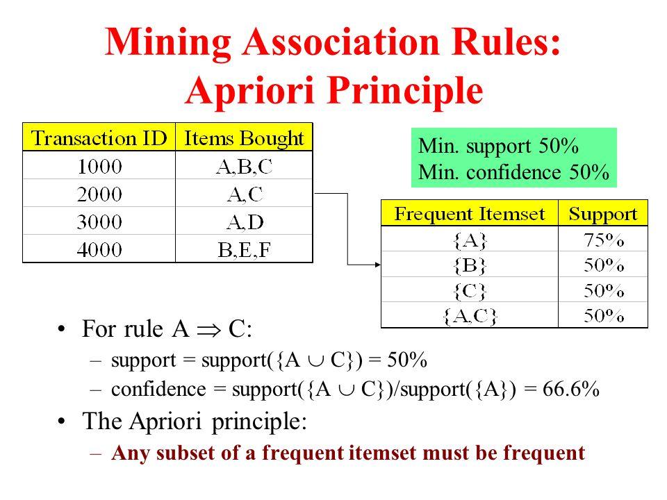 Mining Association Rules: Apriori Principle
