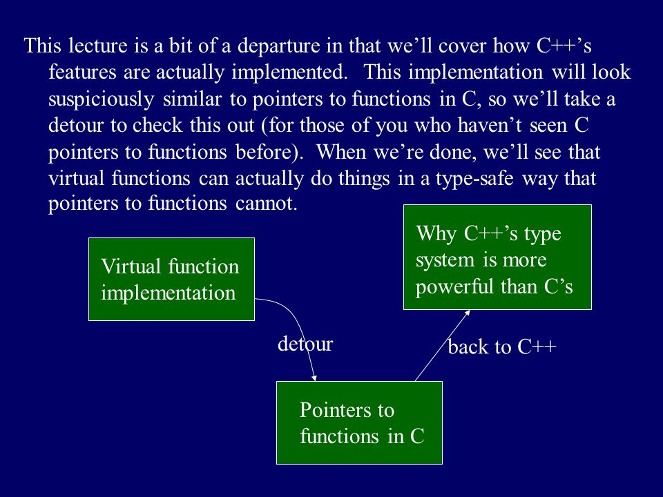 This lecture is a bit of a departure in that we'll cover how C++'s features are actually implemented. This implementation will look suspiciously similar to pointers to functions in C, so we'll take a detour to check this out (for those of you who haven't seen C pointers to functions before). When we're done, we'll see that virtual functions can actually do things in a type-safe way that pointers to functions cannot.