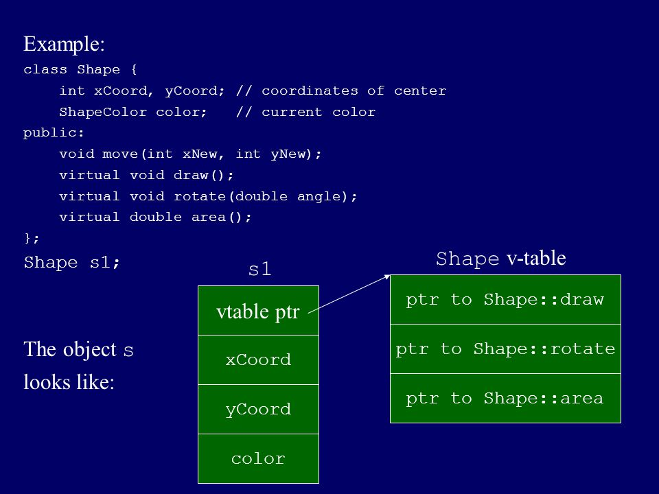 Example: The object s looks like: Shape v-table s1 vtable ptr
