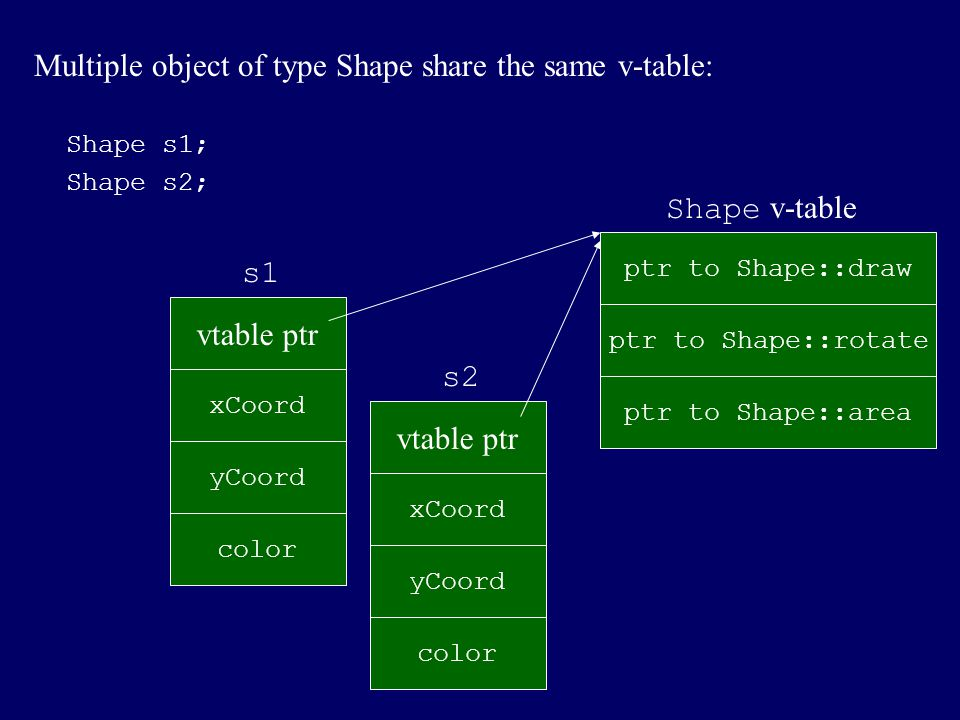 Multiple object of type Shape share the same v-table: