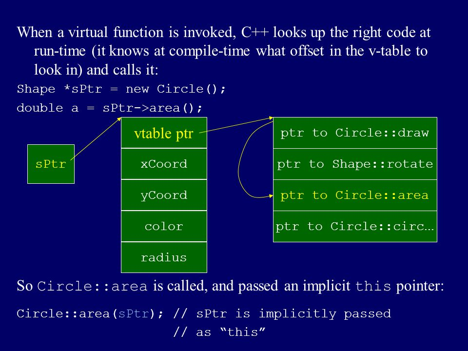 So Circle::area is called, and passed an implicit this pointer: