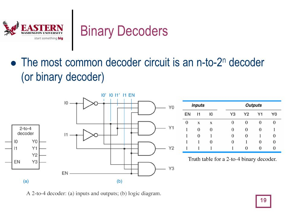 Binary Decoders The most common decoder circuit is an n-to-2n decoder (or binary decoder)
