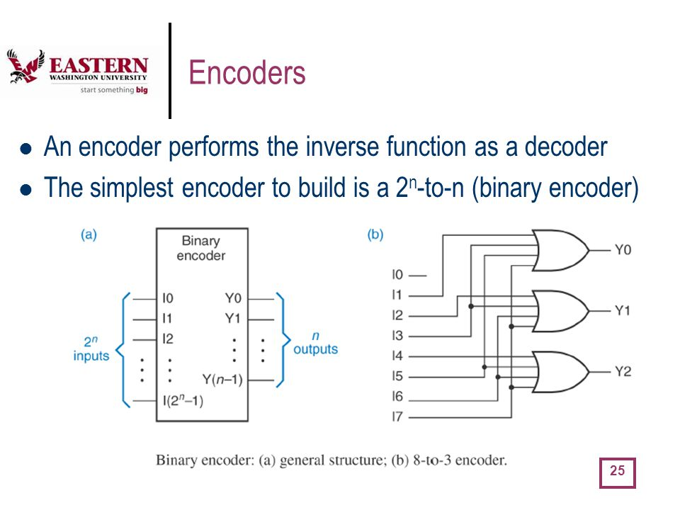 Encoders An encoder performs the inverse function as a decoder