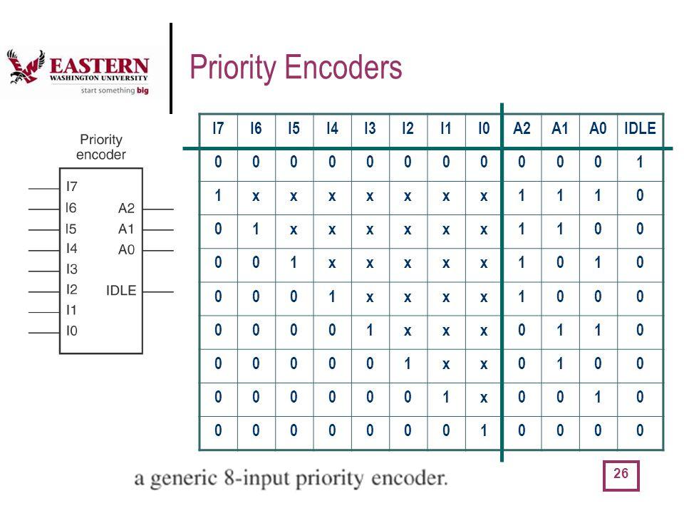 Priority Encoders I7 I6 I5 I4 I3 I2 I1 I0 A2 A1 A0 IDLE 1 x