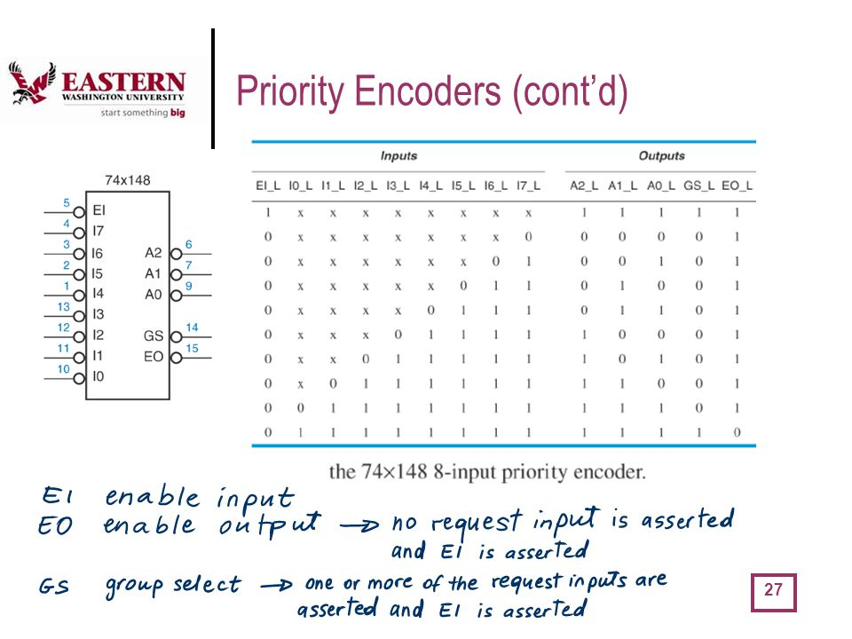 Priority Encoders (cont'd)