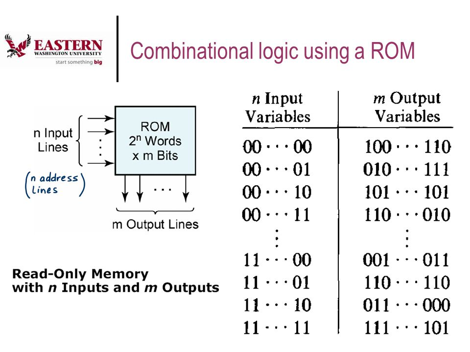 Combinational logic using a ROM
