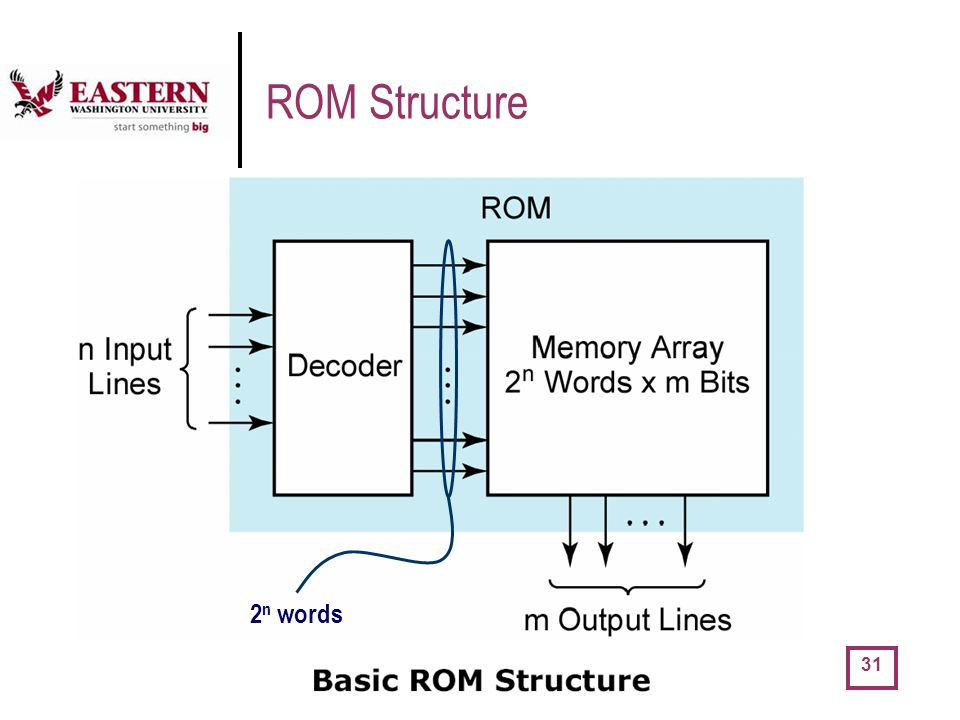 ROM Structure 2n words