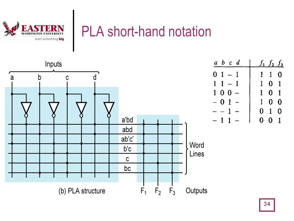 PLA short-hand notation