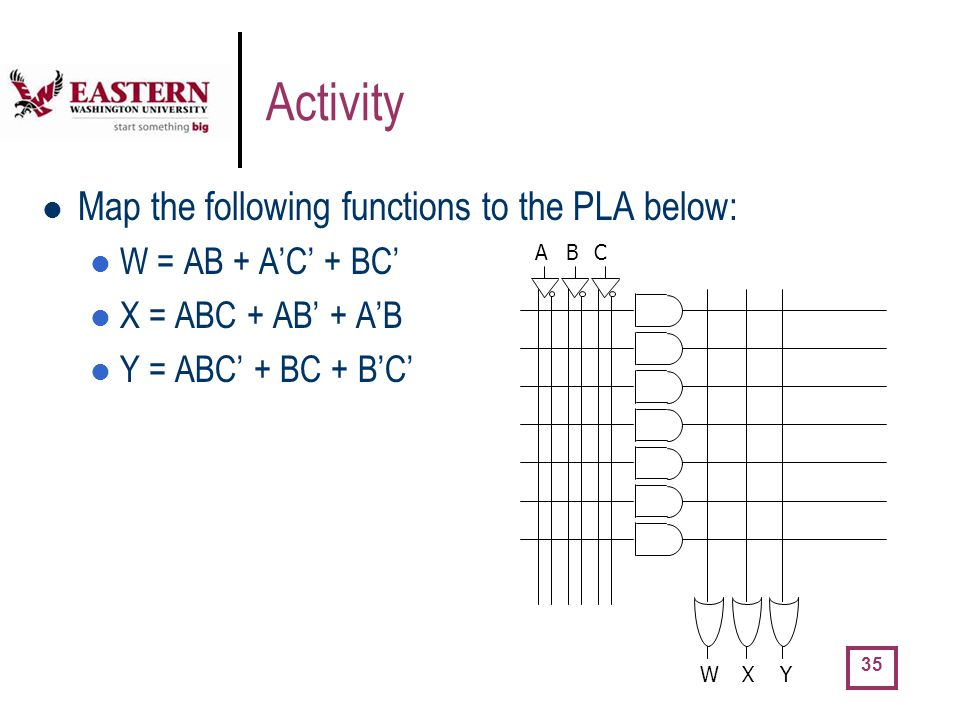 Activity Map the following functions to the PLA below: