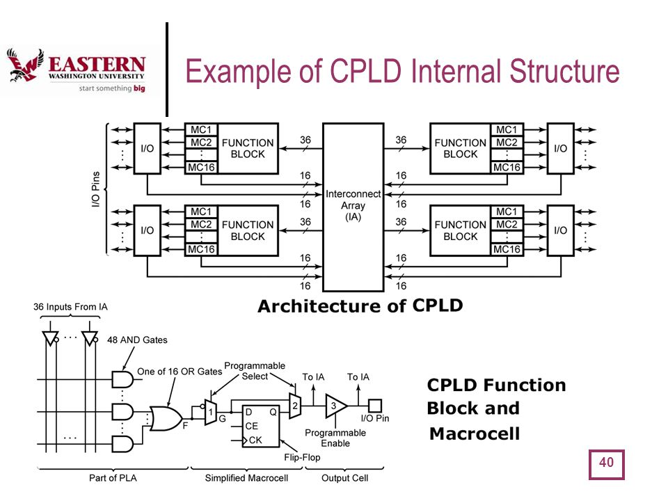 Example of CPLD Internal Structure