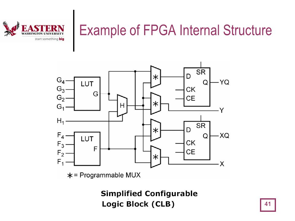 Example of FPGA Internal Structure