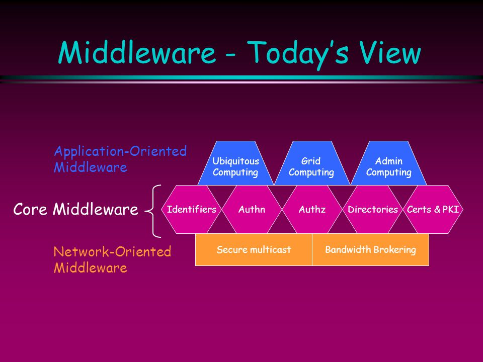 Middleware - Today's View