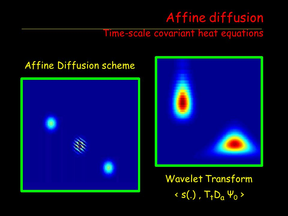 Affine diffusion Time-scale covariant heat equations