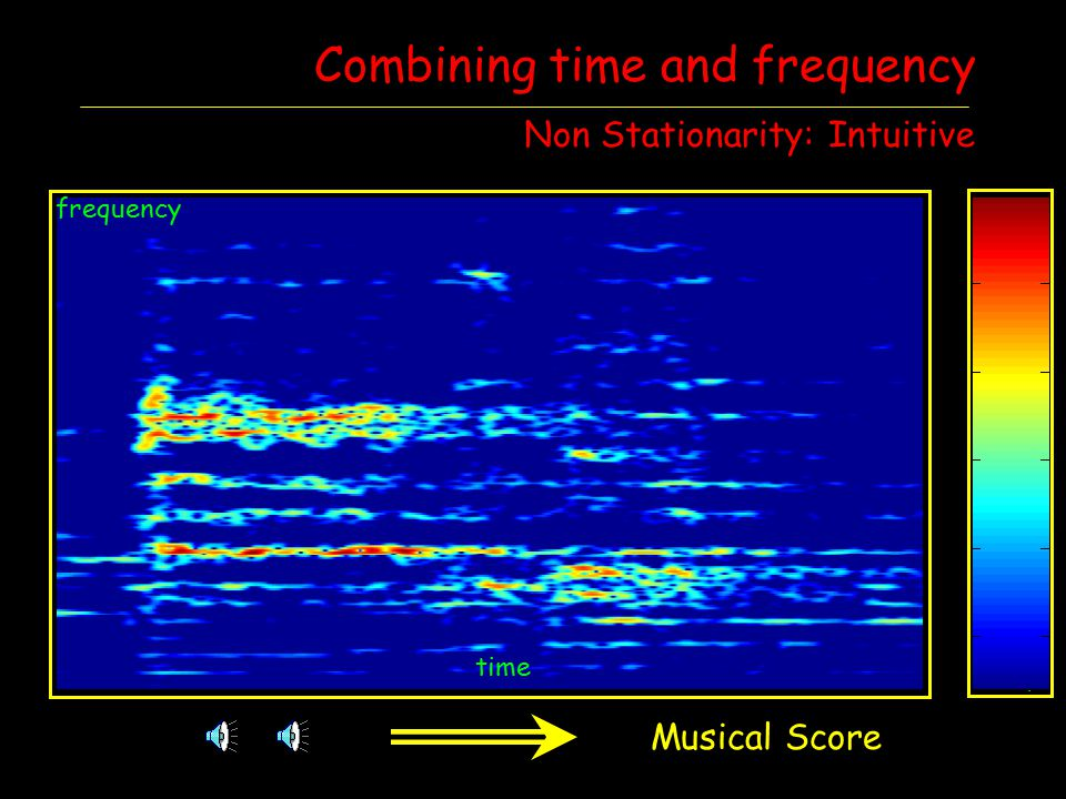 Combining time and frequency Non Stationarity: Intuitive