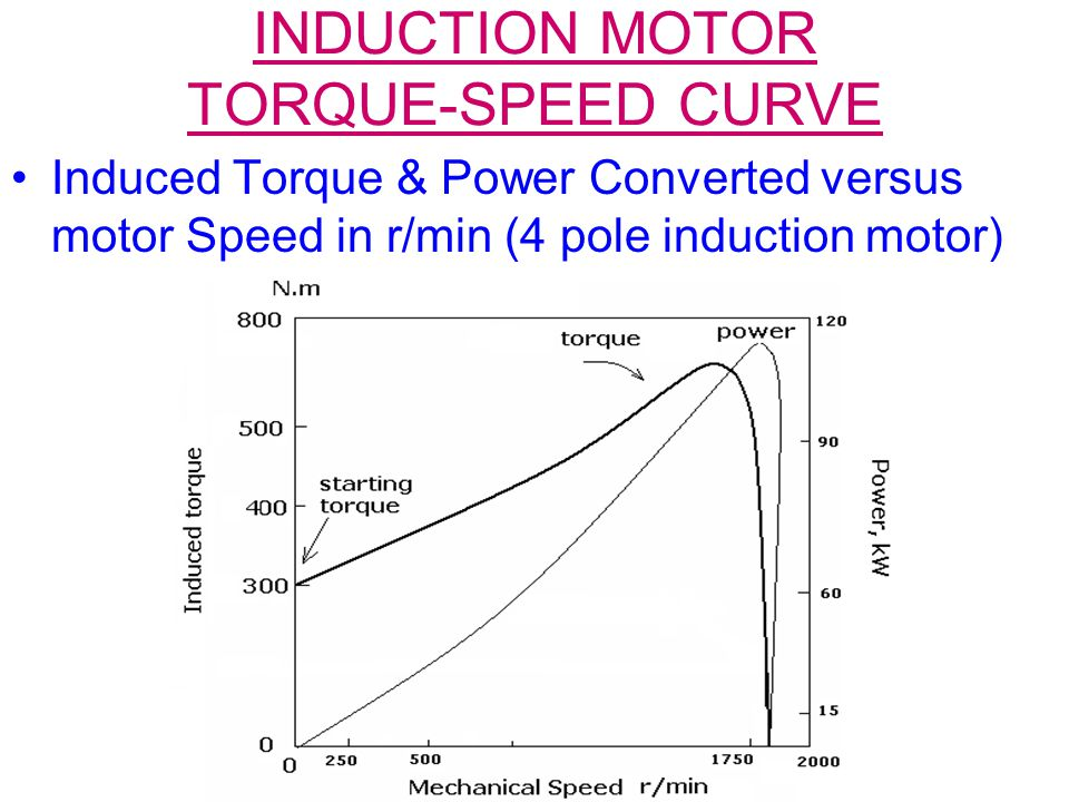 INDUCTION MOTOR TORQUE-SPEED CURVE