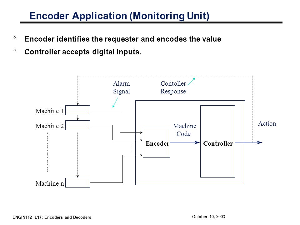 Encoder Application (Monitoring Unit)