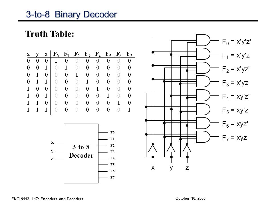 3-to-8 Binary Decoder Truth Table: F1 = x y z x z y F0 = x y z
