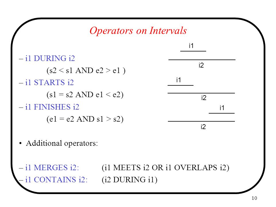 Operators on Intervals