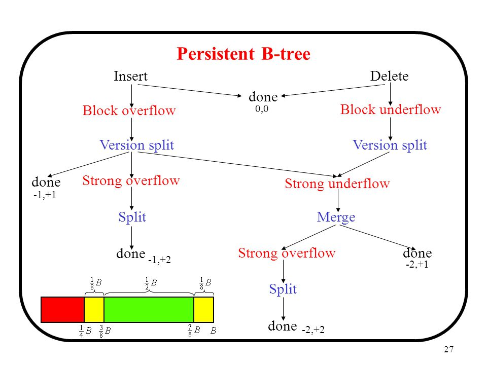 Persistent B-tree Insert Delete done Block overflow Block underflow