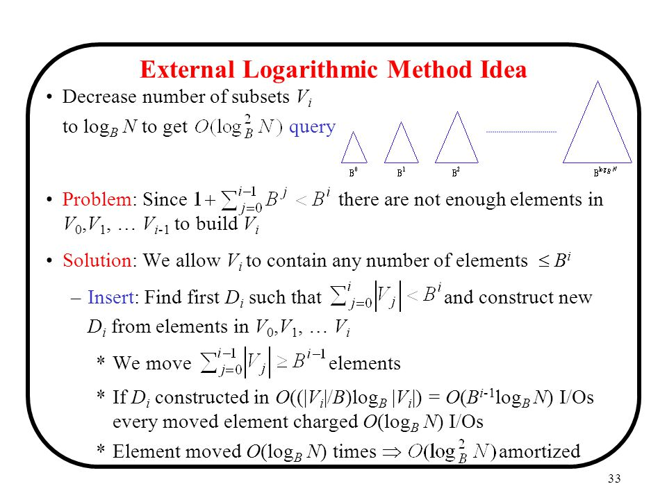 External Logarithmic Method Idea