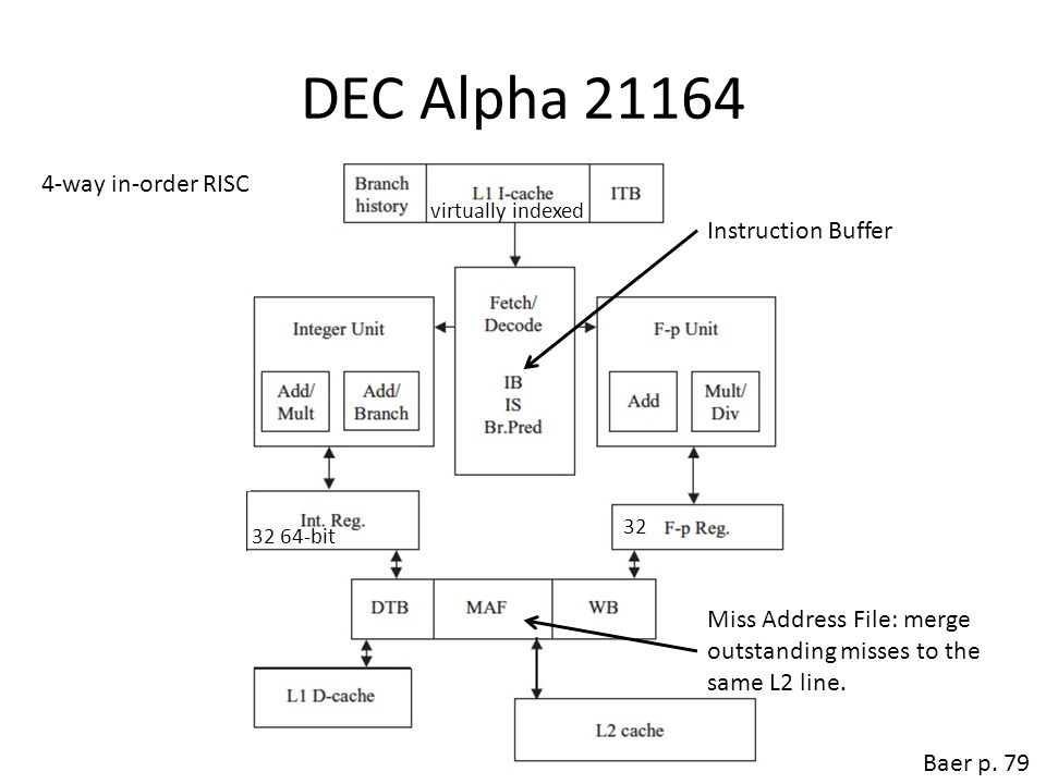 DEC Alpha 21164 4-way in-order RISC Instruction Buffer