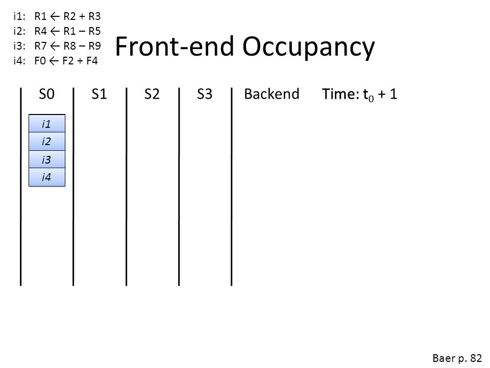 Front-end Occupancy S0 S1 S2 S3 Backend Time: t0 + 1 Time: t0