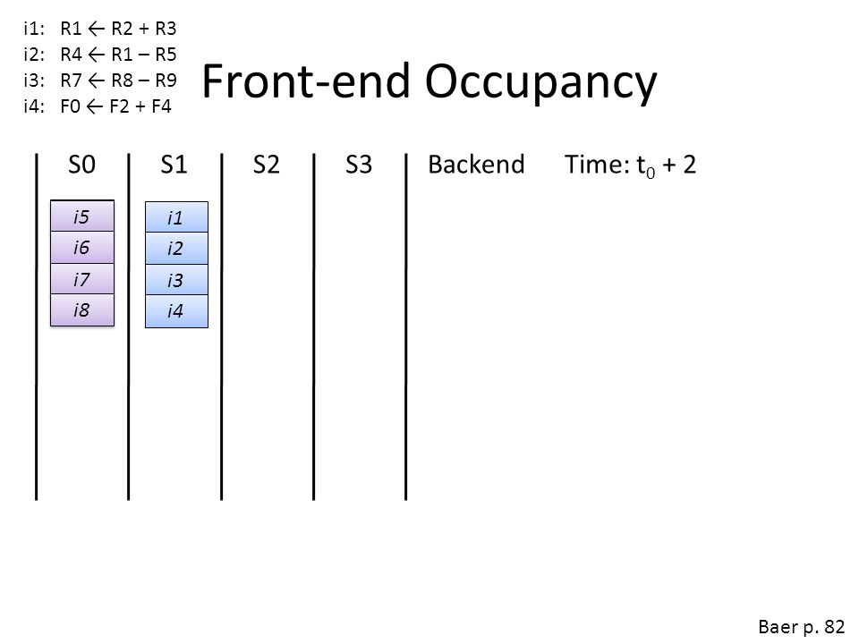 Front-end Occupancy S0 S1 S2 S3 Backend Time: t0 + 2 Time: t0 + 1
