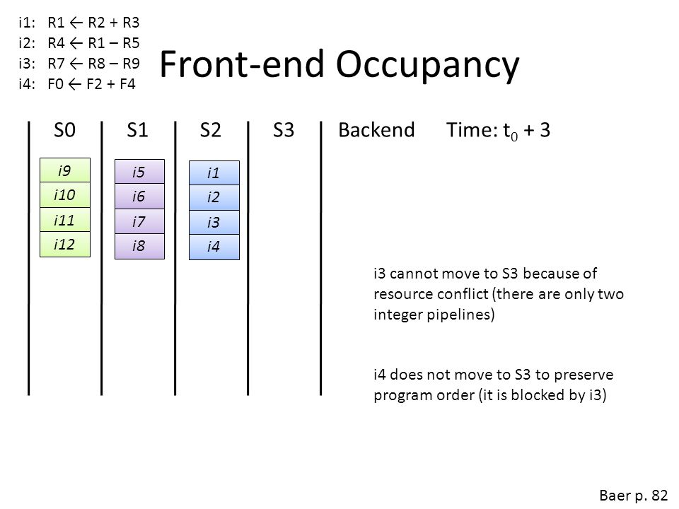 Front-end Occupancy S0 S1 S2 S3 Backend Time: t0 + 2 Time: t0 + 3