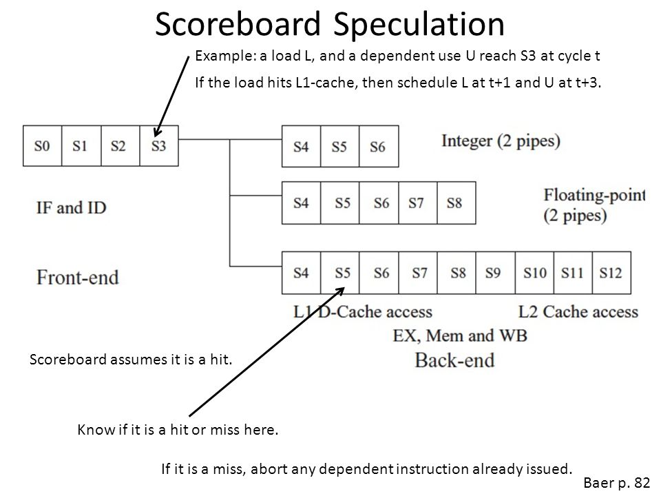 Scoreboard Speculation
