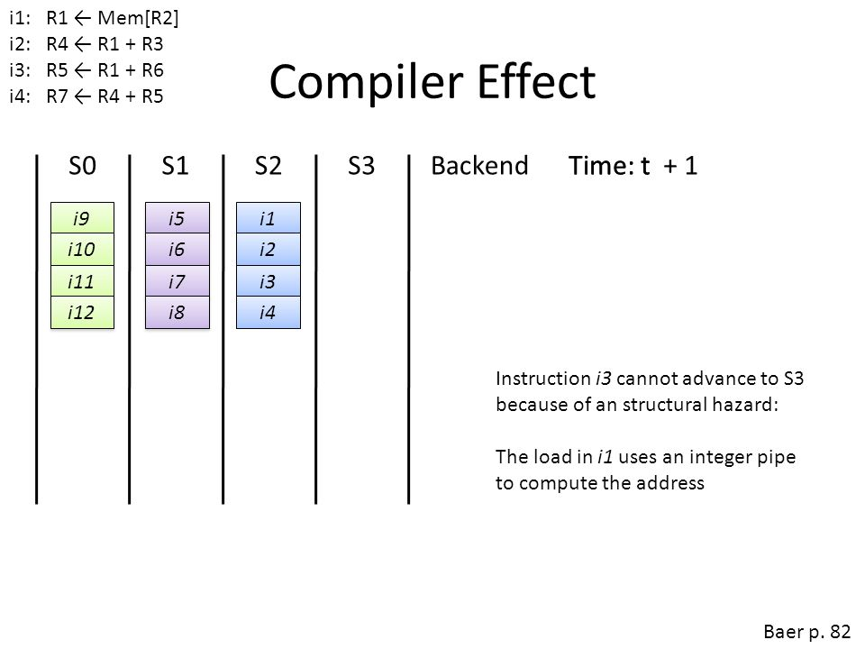 Compiler Effect S0 S1 S2 S3 Backend Time: t + 1 Time: t