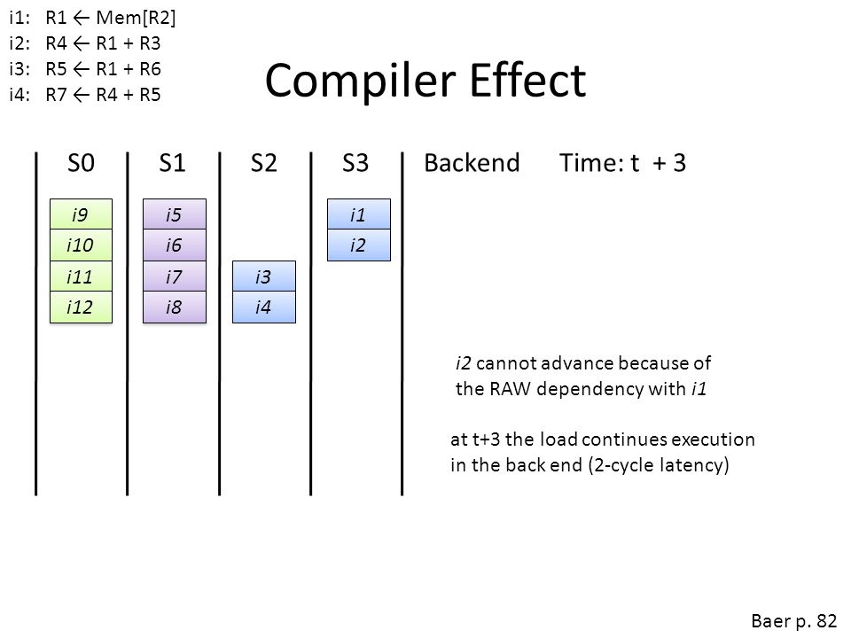 Compiler Effect S0 S1 S2 S3 Backend Time: t + 1 Time: t + 2