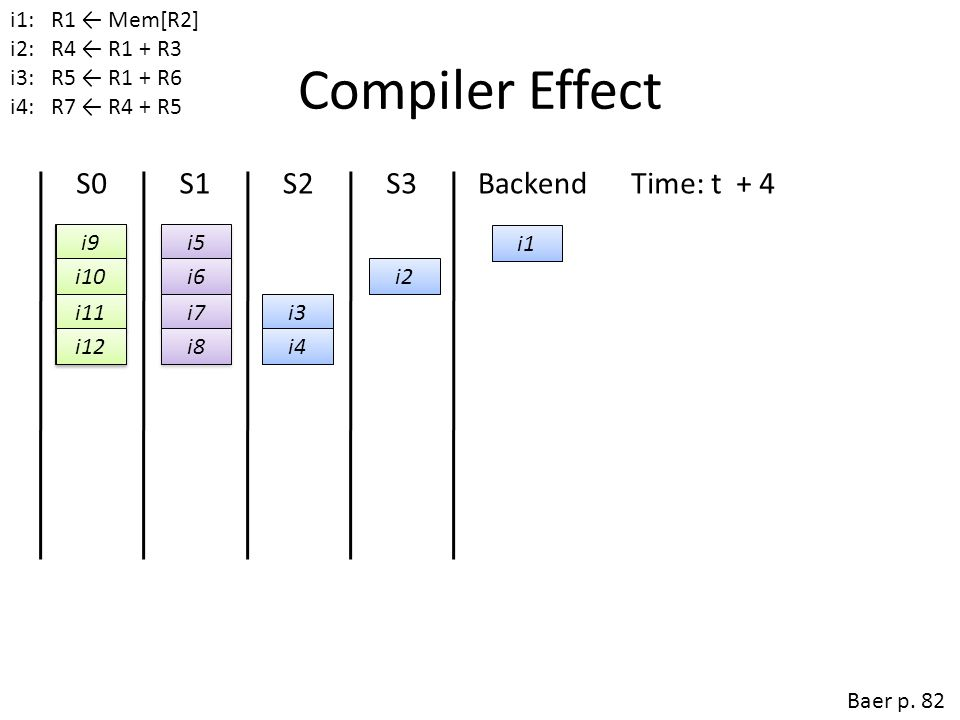 Compiler Effect S0 S1 S2 S3 Backend Time: t + 4 Time: t + 3
