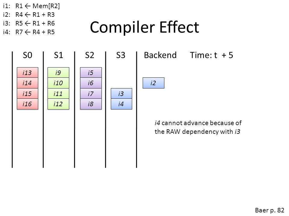 Compiler Effect S0 S1 S2 S3 Backend Time: t + 5 Time: t + 4