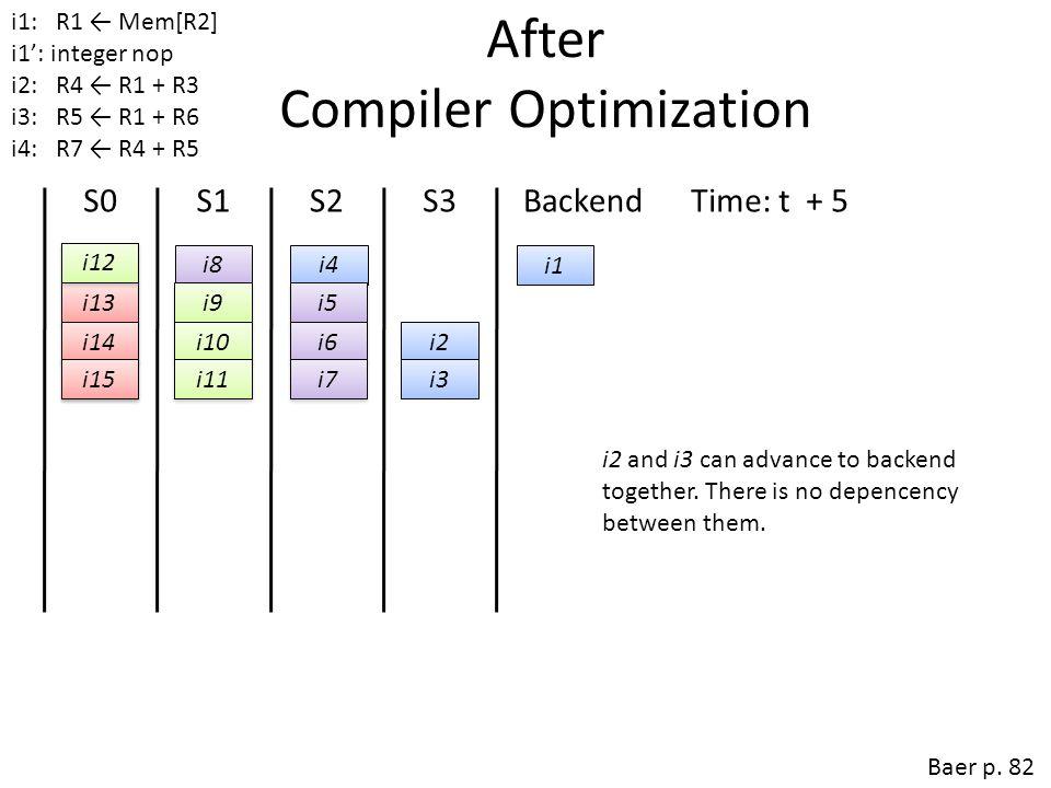 After Compiler Optimization