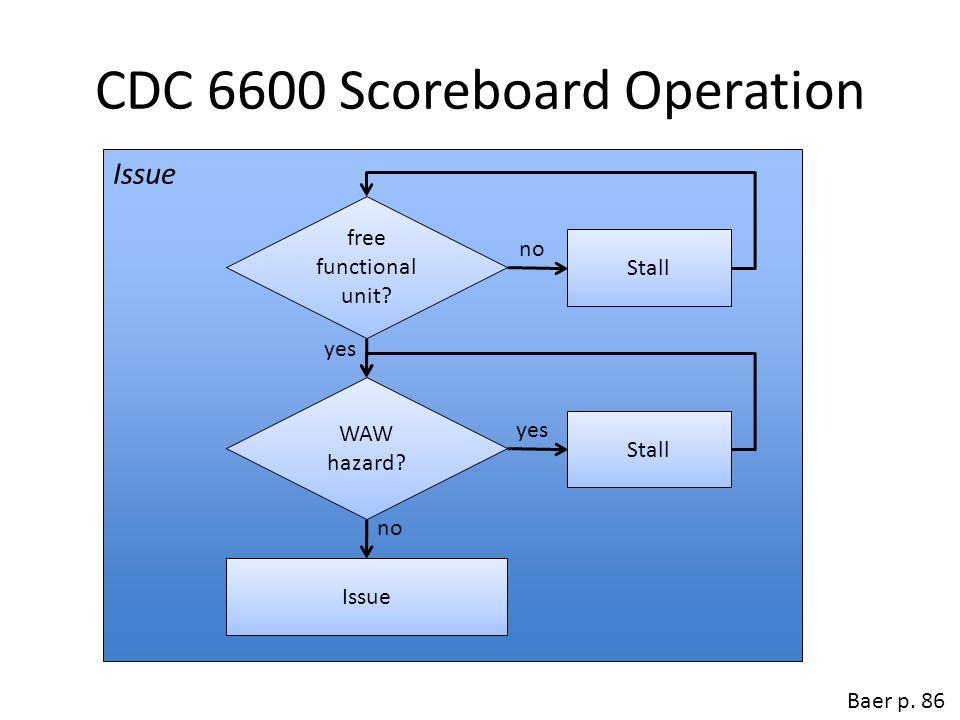 CDC 6600 Scoreboard Operation