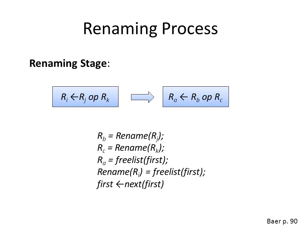 Renaming Process Renaming Stage: Ri ←Rj op Rk Ra ← Rb op Rc