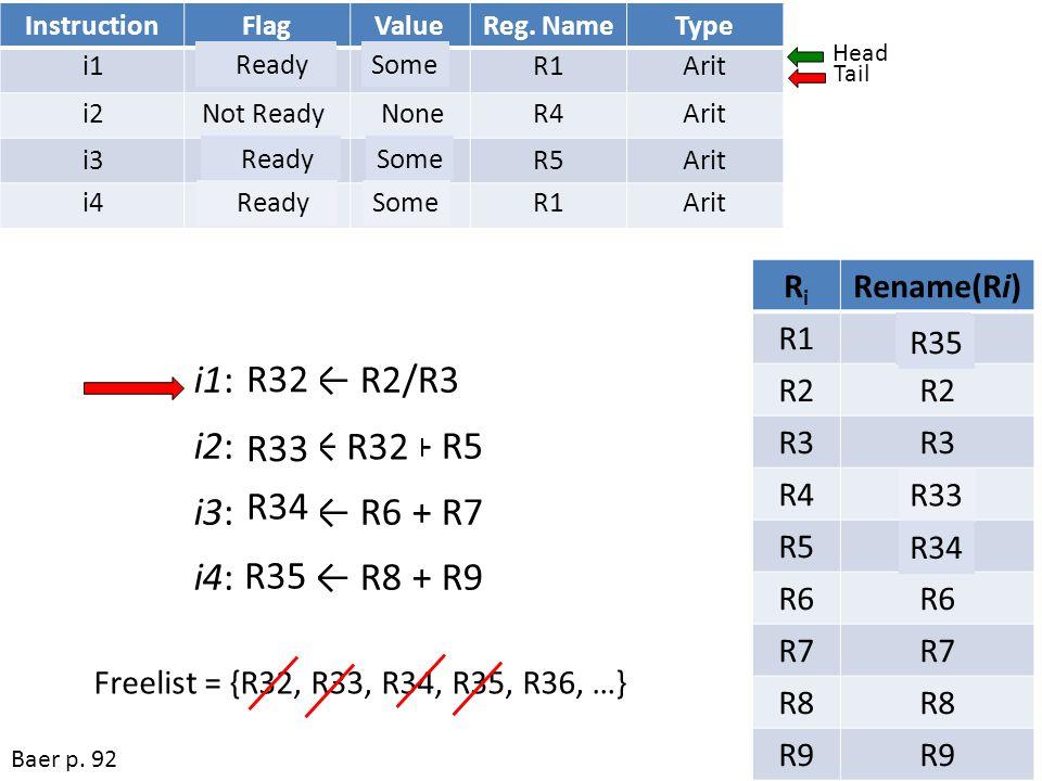 i1: R1 ← R2/R3 i2: R4 ← R1 + R5 i3: R5 ← R6 + R7 i4: R1 ← R8 + R9 R32